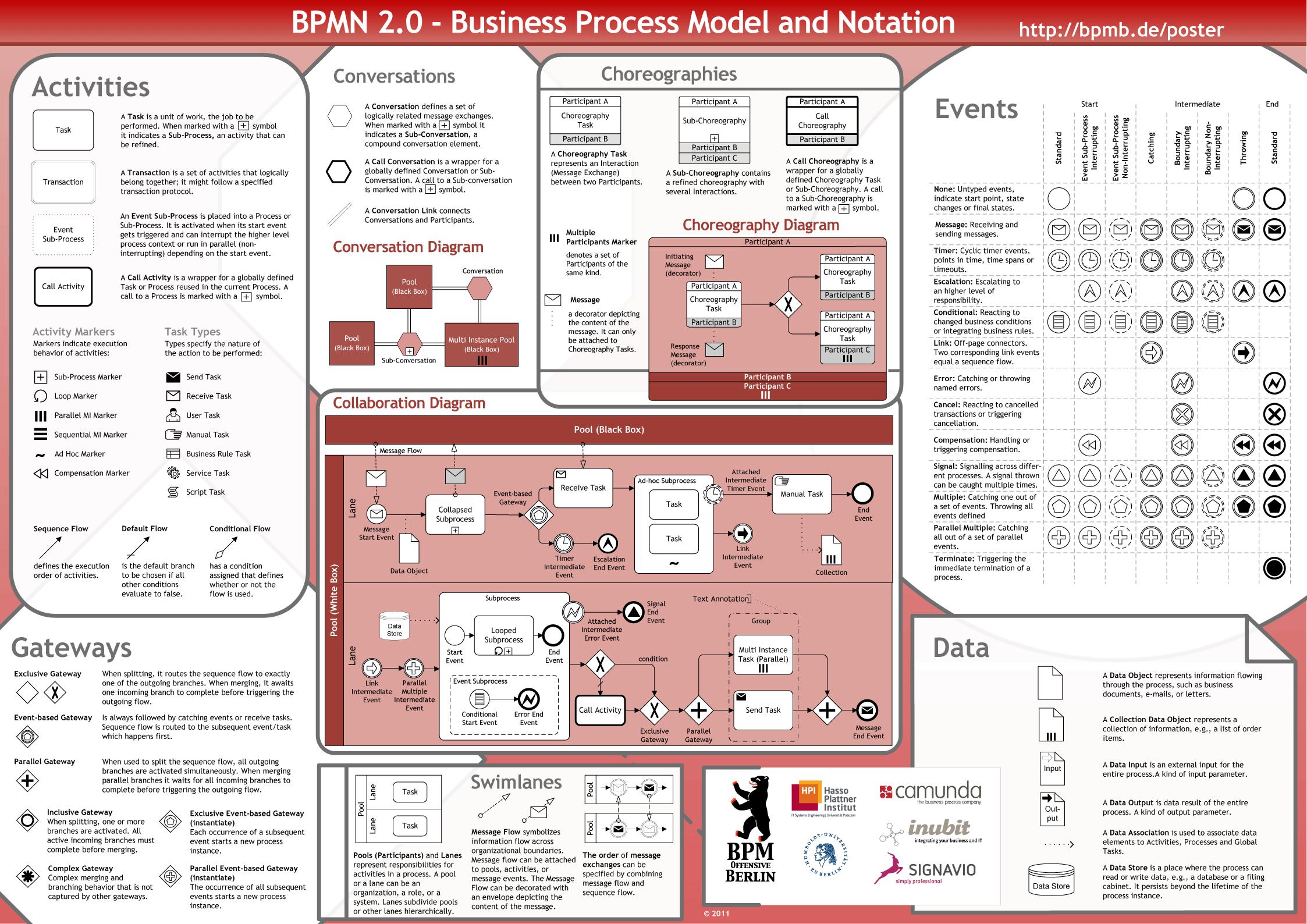 bpmn 2.0 pdf