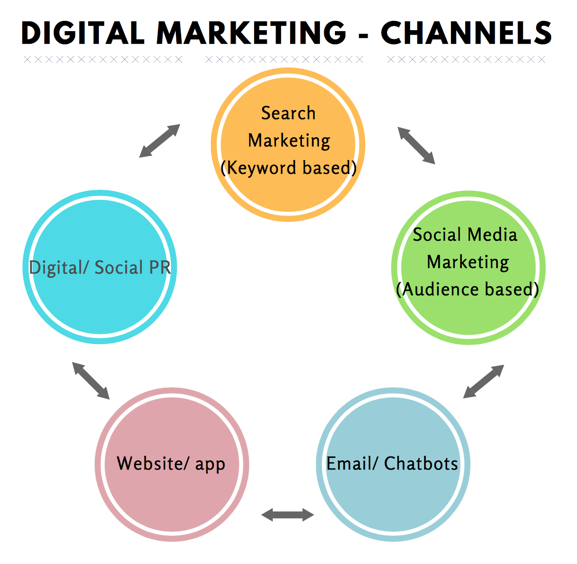 channels of digital marketing pdf