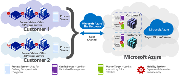 azure site recovery documentation