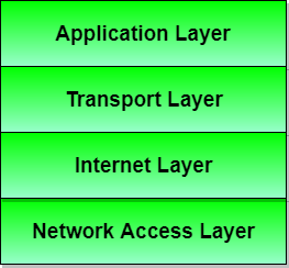 application layer protocols pdf