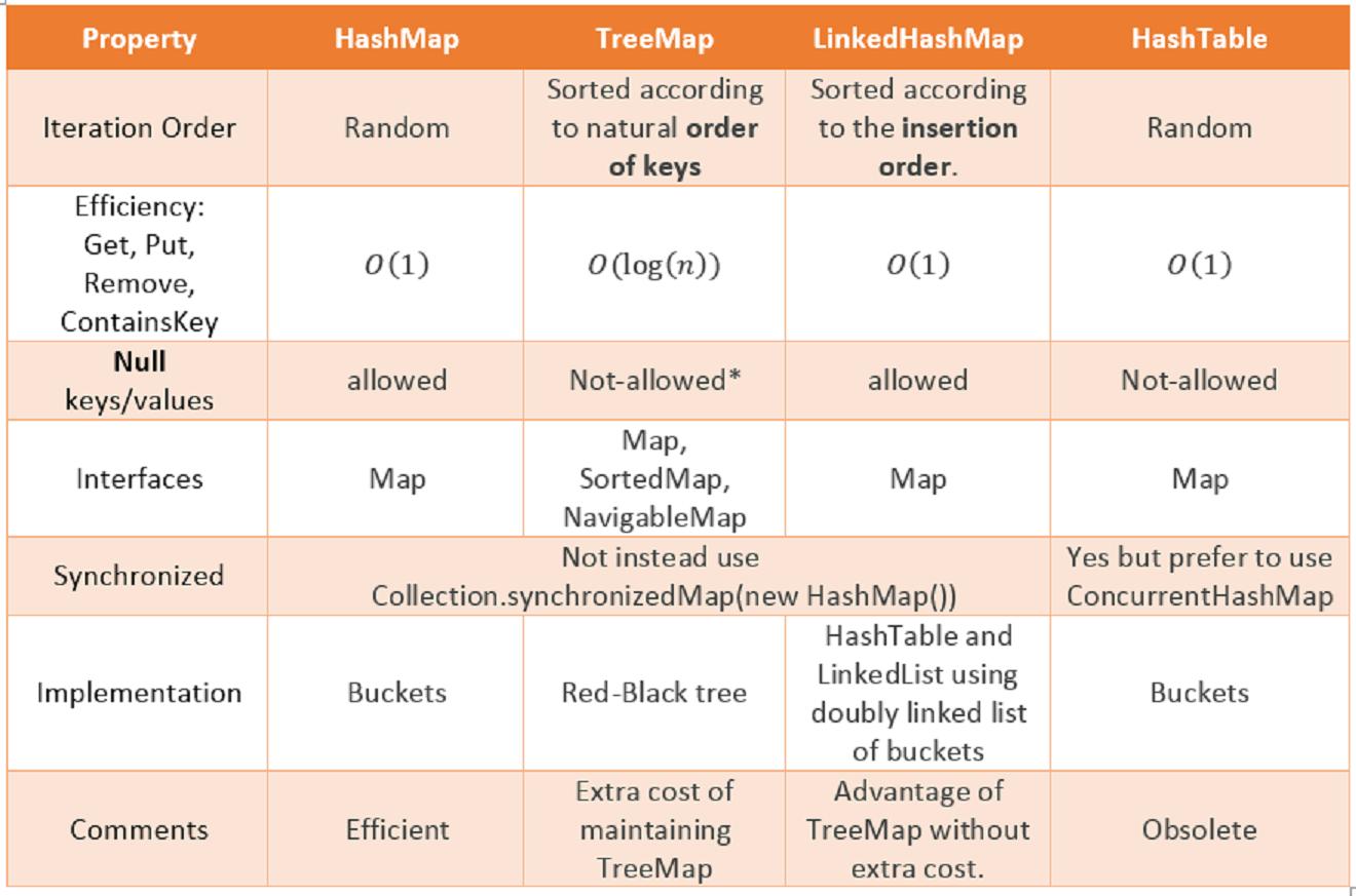c hashtable vs dictionary vs hashset