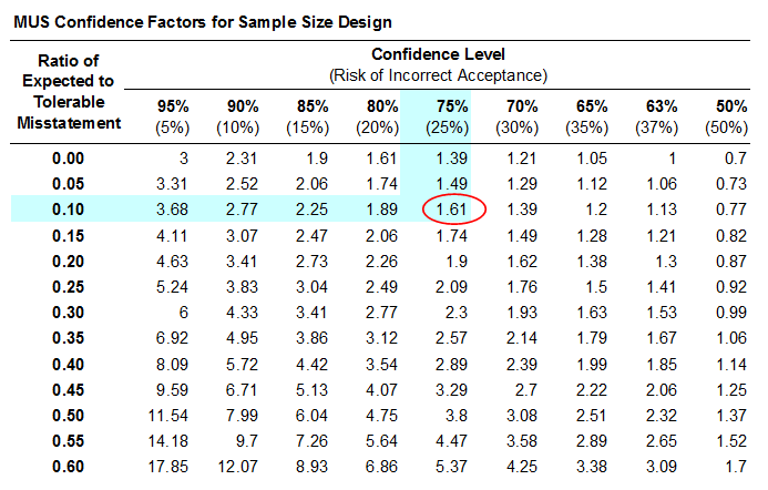 calculate sample size based on correlation