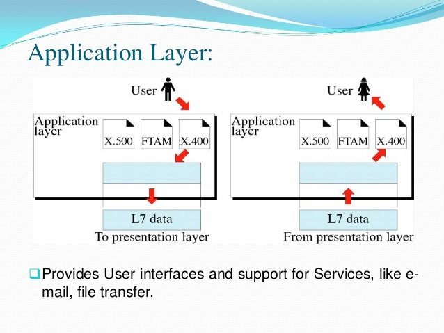 application layer in osi model