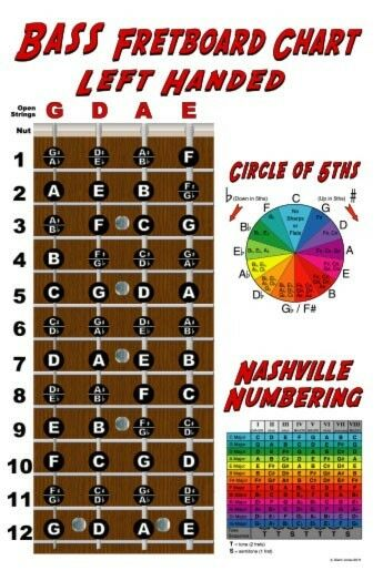 bass scale wall chart pdf