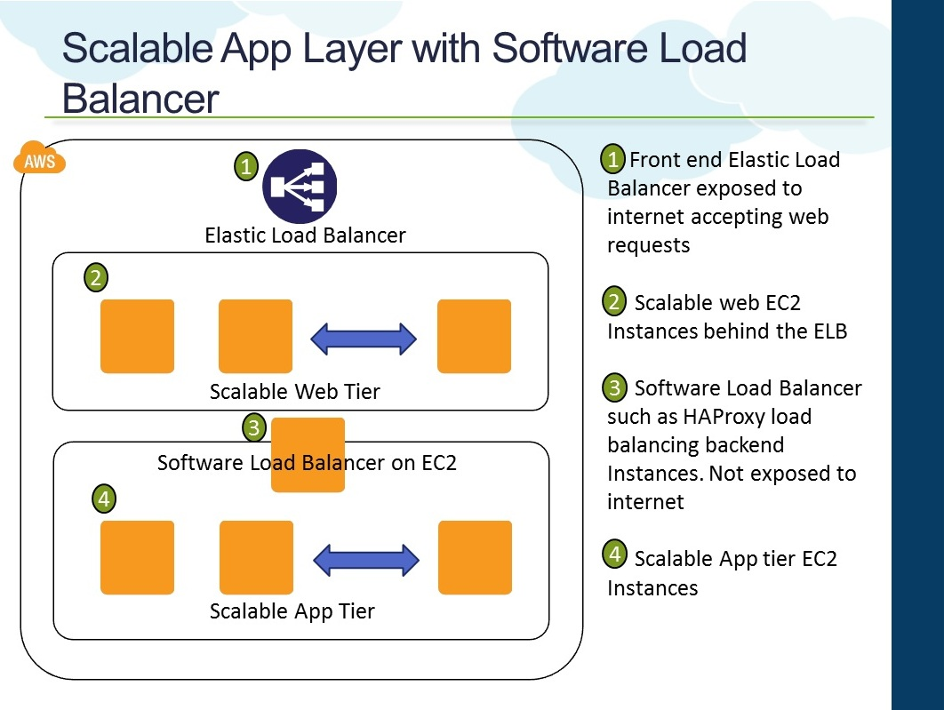 application load balancer