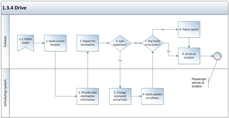 business process documentation levels