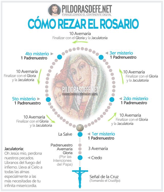 como rezar el rosario pdf